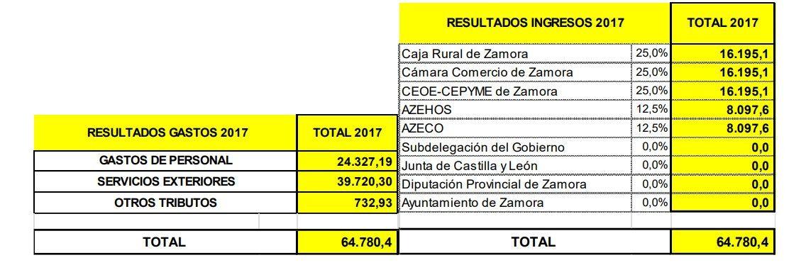 Zamora10 presupuestos